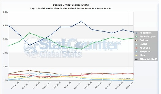 statcounter | social media graph us