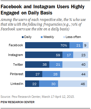 facebook-users-engaged